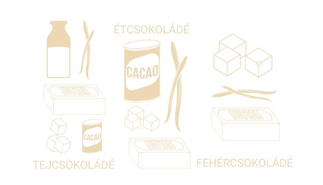 Csokoládé alapanyagok